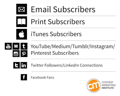 Email sits at the top of the subscriber hierarchy