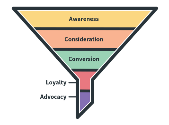 traditional_marketing_funnel